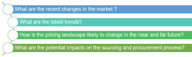 SpendEdge- category management