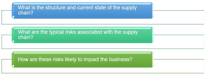 Sp- Supply chain risk assessment