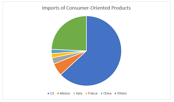 food and beverage industry analysis